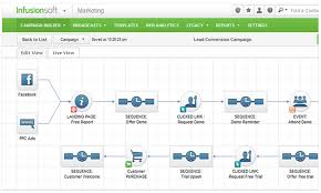 Infusionsoft Review Pros Cons Pricing More Marketing