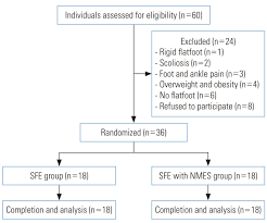Motor Points For Electrical Stimulation Chart Effects Of The Short Foot Exercise With Neuromuscular