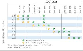 Help Phase 2 Upgrade Sql