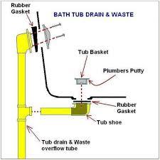 fullsize of high bathtub drain leaking under tub bathtub drain leaking under tub bathubs home decorating