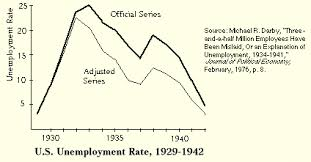 Image result for The unemployment rate in 1935 was at a staggering 20 percent.