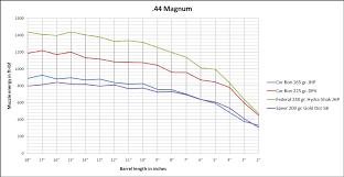 Ballistics Chart 45 Long Colt Valid 480 Ruger Ballistics Chart Heavy 480 Ruger Lead Free