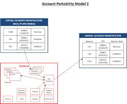 Bank Database Design Tables Uk Bank Account Portability How Banks Work