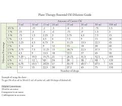 Plant Therapy Essential Oil Dilution Chart Diluting