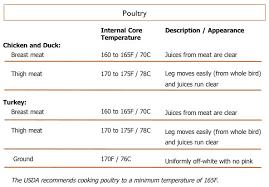 Particular Pork Chop Temperature Chart Beef Roast Temp Chart