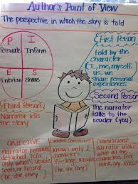 Authors Point Of View Anchor Chart Teaching Authors Purpose
