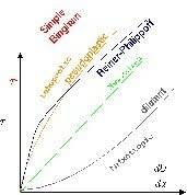 non newtonian fluid graph. in case of non newtonian fluid the graph between shear stress and velocity gradient will either concave or convex