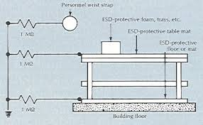 esd journal a thoughtful approach figure 3 individual grounding connections from a wrist strap table mat and floor mat are connected to a common ground through separate current limiting