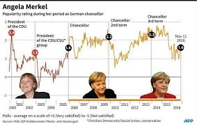 Merkel Approval Rating Chart 2018 Relief But Muted Enthusiasm As Merkel Vows To Run Again