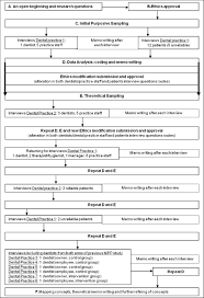How To Do A Grounded Theory Study A Worked Example Of A Study Of