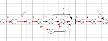 Расчет эффективности Диплом Модель города ru Ход разработки системы представлен в форме сетевого графика на Рис 4 1 работы составляющие критический путь выделены В Таблице 4 1 приведен