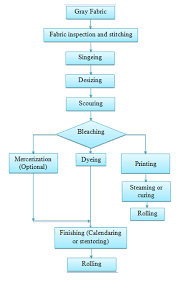 Flow Chart Of Cotton To Fabric Production Flow Chart Of Wet Processing For Woven Fabric