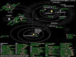 Whats Up In The Solar System Diagram By Olaf Frohn Updated