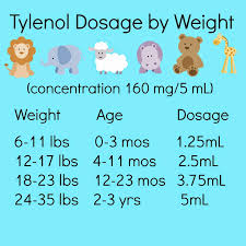 Peaceful Parenting Acetaminophen Tylenol And Ibuprofen