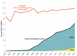 Pa Electric Rate Comparison Chart As Nuclear Power Loses Ground To Natural Gas