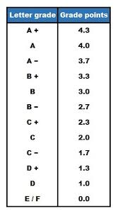 10 Pt Grading Scale Chart How Grades Work In Canadian Universities Mastersportal Com