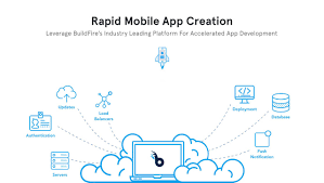 Training Design Process 7 Steps How To Create A Mobile App In 10 Easy Steps App Creator