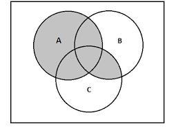 Boolean Algebra Venn Diagram Notes On Binary Calculation And Venn Diagram Grade 11