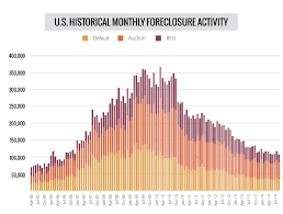 Foreclosures Activity In U S Upticks In Q3 First Time