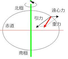 引力 重力 違い