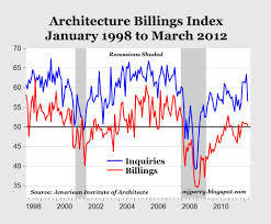 Architectural Billings Index Chart Architecture Billings Index Positive For 5th Month