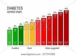 Glucose Charts Free Diabetes Control Vector Photo Free Trial Bigstock