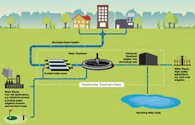 Reclaimed Partially Treated Wastewater Flow Chart Qp Briefing