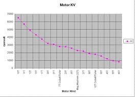 Kv To Turns Chart About What Kv Is A 45 55 Turn Brushed Crawler Motor Rccrawler