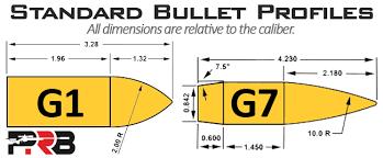 G1 Bc Vs G7 Bc Vs Bullet Specific Drag Models