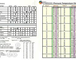 Pressure Temperature Refrigerant Online Charts Collection