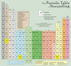 38 best Periodic table of images on Pinterest | Periodic table ...