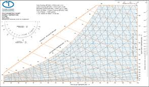 Si Unit Psychrometric Chart Pdf 29 Methodical Cibse Psychrometric Chart Pdf