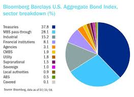 Agg Chart What Is The Agg Or Bloomberg Barclays Aggregate Bond Index