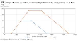 2014 Tax Schedule Chart Working Income Tax Benefit Recipients In Canada