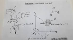 cartesian coordinate system diffeial length surface volume
