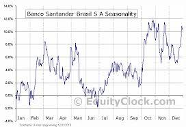 Banco Santander Brasil S A Nyse Bsbr Seasonal Chart
