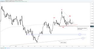 Aud Nzd Bearish Chart Pattern Developing Nicely