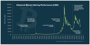 Despite the halving decreasing the revenue of miners by ~50%, bitcoin's hash rate is holding up the real reason #bitcoin is moving…this chart tells the whole story with a little bit of printing too… The Next Bitcoin Halving The Next Bitcoin Halving Event Is By Grayscale Investments Grayscale Investments Medium