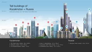 skyscraper diagrams   page    skyscrapercitydownload foolproof tutorial