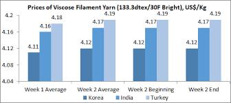 Textile Market Price Trend Textile Market Report