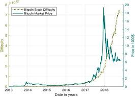 Bitcoin Difficulty Chart Vs Price Frontiers Is Bitcoin The Only Problem A Scenario Model