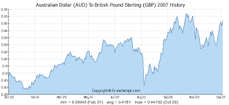 Aud To Inr Chart Australian Dollar Aud To British Pound Sterling Gbp