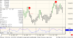 Futures Trading Charts Free Futures Trading Charts