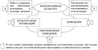 Реферат Влияние организационной культуры на организационную  Модель отражает основные принципы формирования организационной культуры заключающиеся в том чтобы рис 1