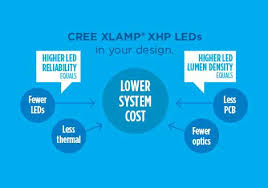 Extreme High Power Xhp Leds Cree Led Components