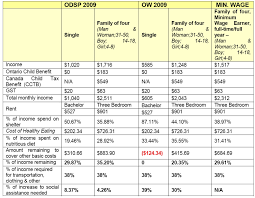 Odsp Rate Chart 2018 Social Assistance In Niagara