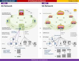 5g technology architecture. 5g technology architecture g