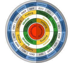 Socionics Relationship Chart Socionics Artice