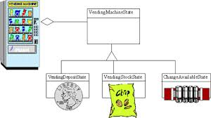 How Does A Vending Machine Work Diagram Stunning Patterns NonSoftware Examples Of Software Design Patterns AGCS