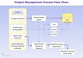 Examples Of Flowchart And Algorithm Pdf Example A Flow Chart